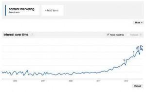 شکل شماره ۱: جستجو در مورد کلمه بازاریابی محتوایی در گوگل