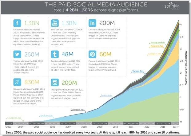 نمودار، آمار و تاریخچه تبلیغات در رسانههای اجتماعی فیسبوک، توییتر، گوگل پلاس، اینستگرم و لینکدین