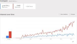 اخباررسمی،روابط عمومی،تبلیغات،گوگل