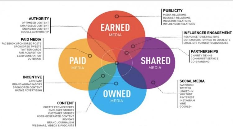 همپوشانی روابط عمومی و بازاریابی