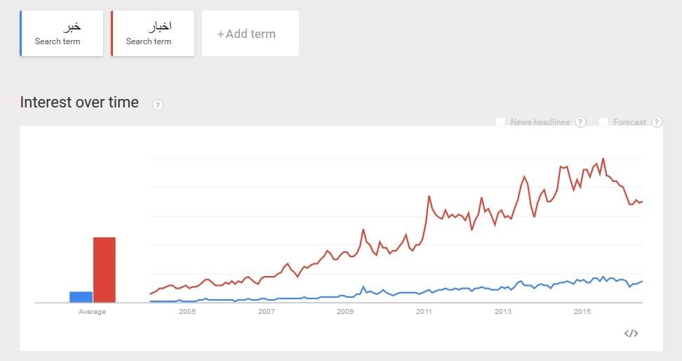مقایسه میزان جستجوی کلمات