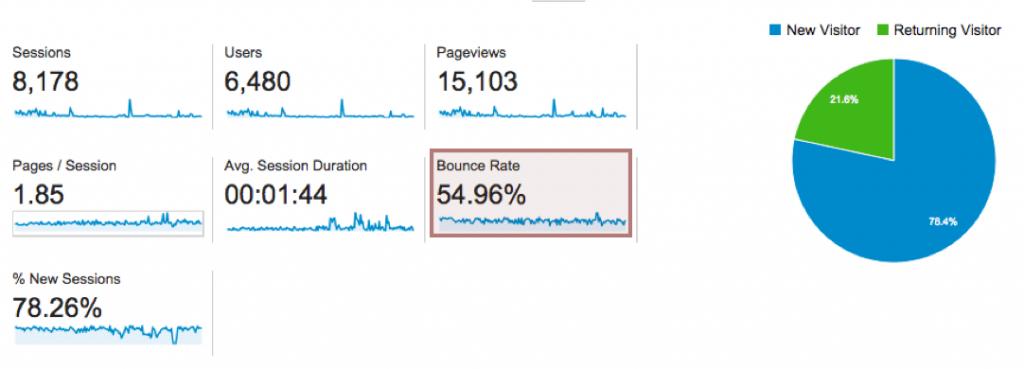 segments در گوگل آنالیز
