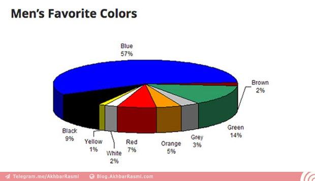 رنگ مورد علاقه مردان- وبلاگ اخبار رسمی