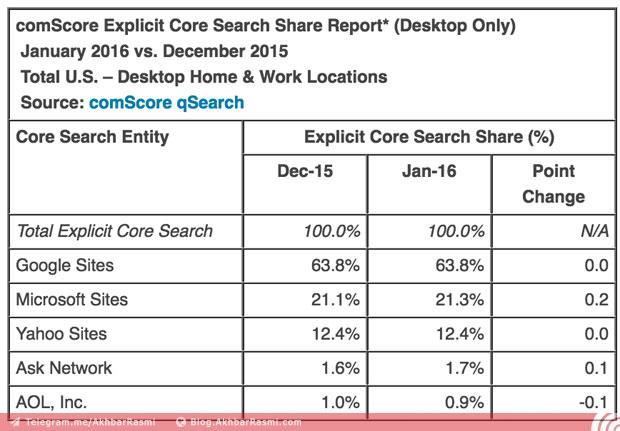 موتورهای جستجو1-وبلاگ اخباررسمی (2)
