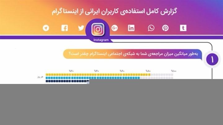 اینفوگرافیک استفاده از اینستگرم در بین ایرانیان