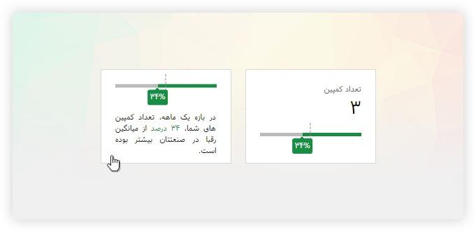 آمار و گزارش کمپین بازاریابی محتوا و روابط عمومی آنلاین