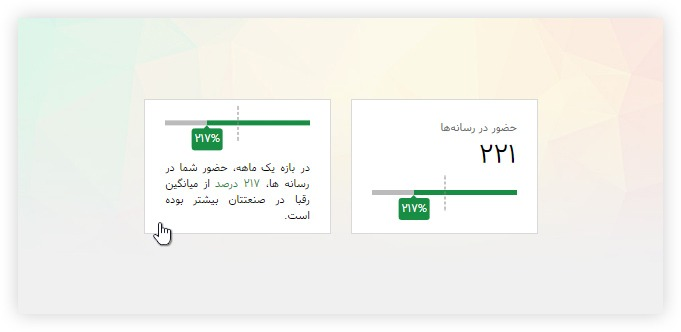 Number of Media Coverage for brands (AKhbar Rasmi) dashboard